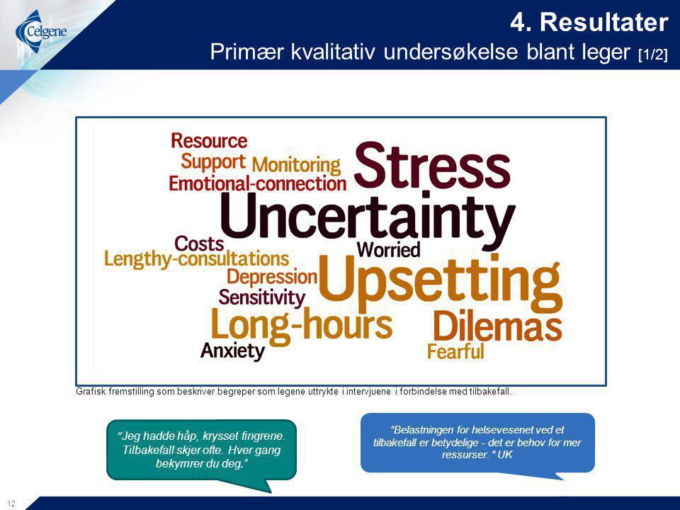 4. Resultater Primær kvalitativ undersøkelse blant leger [1/2]